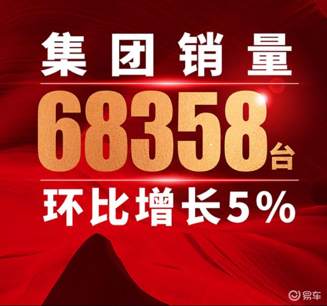 奇瑞集团9月累计销售新车68358辆 环比增长5%