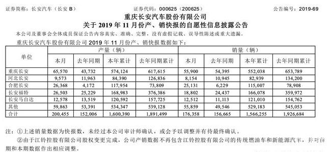 11月长安汽车销量为176358辆,同比增长12.57%