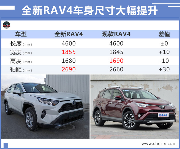 丰田全新RAV4实车曝光 10月上市/尺寸大幅提升