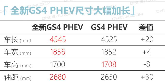廣汽傳祺新GS4插混參數曝光 續航提升/油耗更低