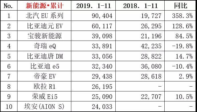 【月度排名】2019年11月综合销量排名快报