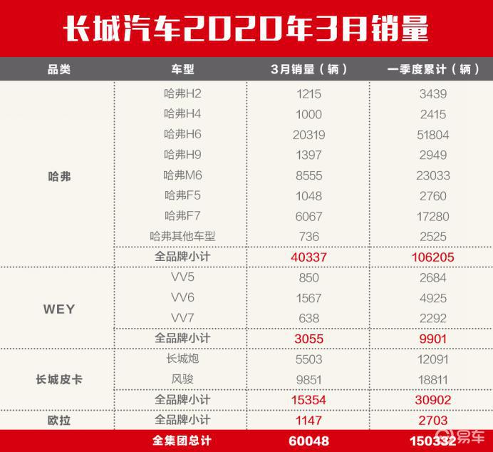 武汉重启 中国强势复苏 长城汽车3月销售60,048辆
