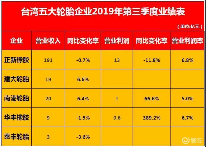 台湾5大轮胎企业实力对比,速看!