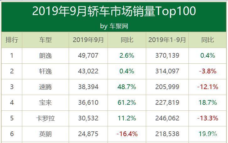 9月轿车排行:朗逸月销近5万登顶,中国品牌集体跌出前15
