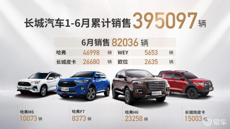 长城汽车再传捷报:上半年销售40万/哈弗系累计超600万