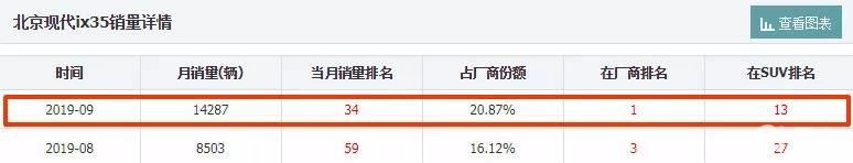 IX35月销突破1.4万台,强势回归后,能否挽救北京现代