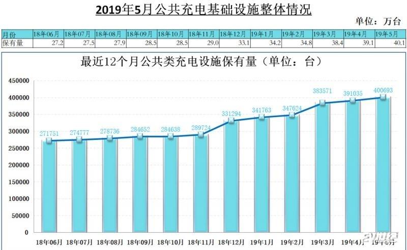 2019年5月公共充电桩增加9658台