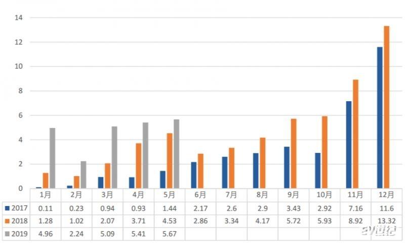 5月动力电池装车量共计5.7GWh