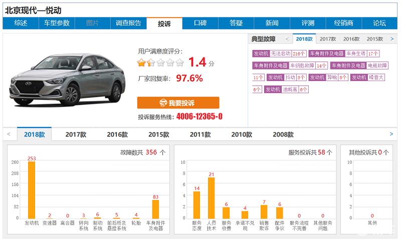 北京现代悦动发动机频繁无法启动 为何韩系车质量越来越差
