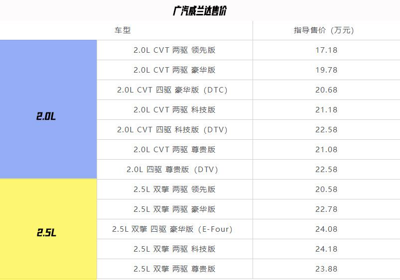 广汽丰田威兰达正式上市售价17.18-24.18万元