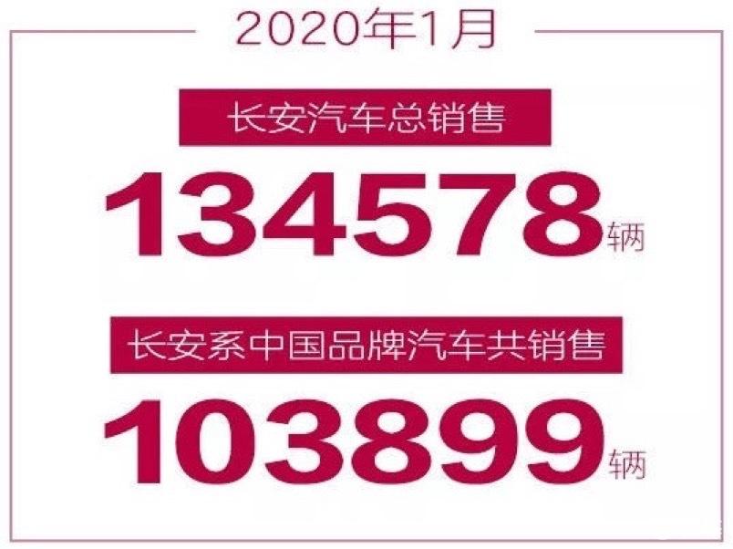 长安汽车1月销量发布 CS75系列月销再次突破2万
