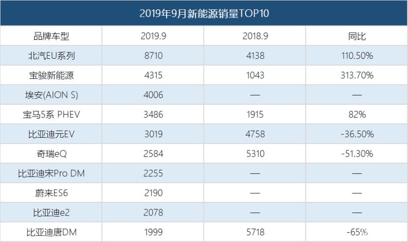 9月新能源销量前10,北汽新能源夺冠,宝骏增幅313%