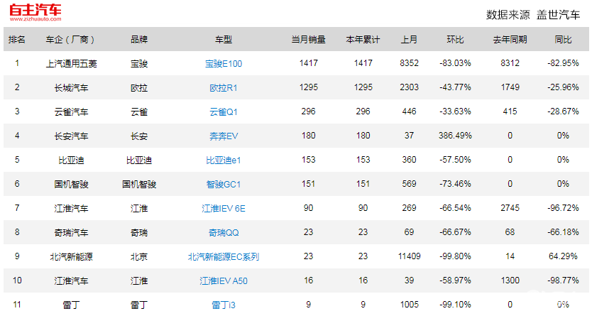 A00级轿车1月销量排行榜 宝骏E100位居榜首
