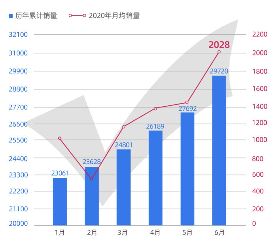 环比增长34.9% 威马6月销量2028辆