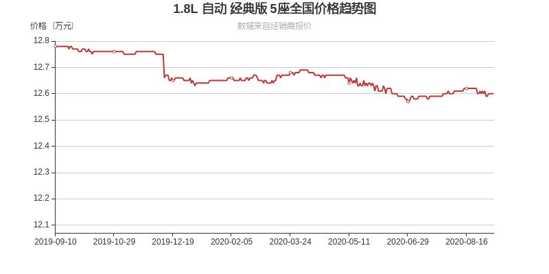 本田不再低调,它最低10.4万带回家