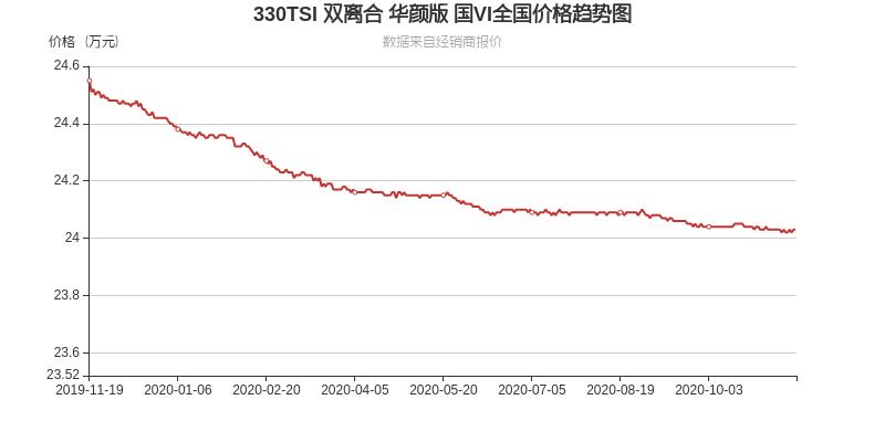 一汽-大众CC从24.7万下探到21.2万,起步快_易车